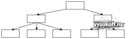 Правильная структура сайта для продвижения