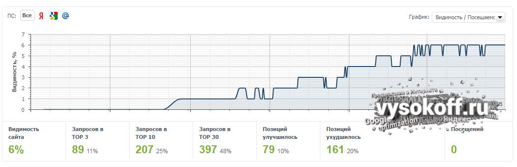 Позиции SEO-блога Vysokoff.ru