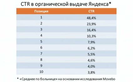 Кликабельность Яндекса в ТОП-10